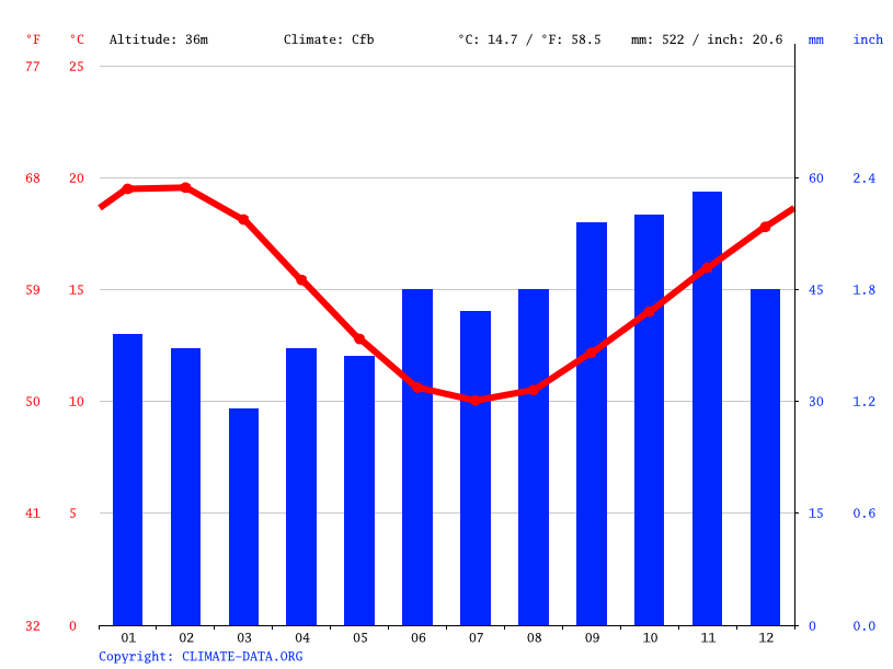 Climate graph // Weather by Month, Geelong