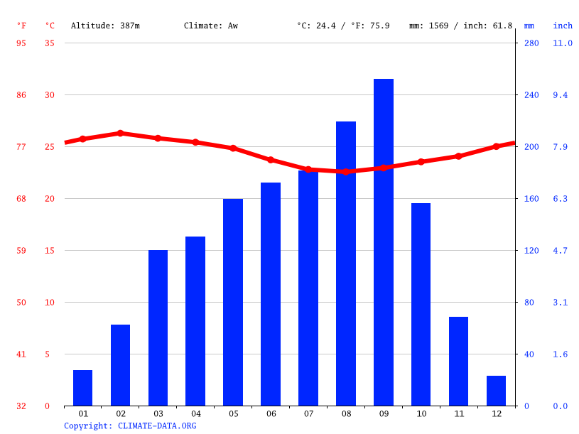 Climate graph // Weather by Month, Zagoué