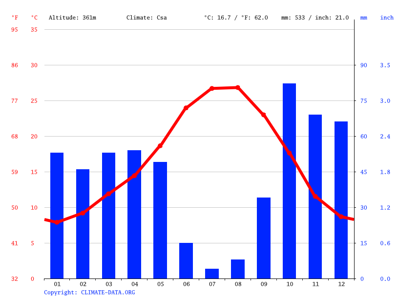 Climate graph // Weather by Month, Aliseda