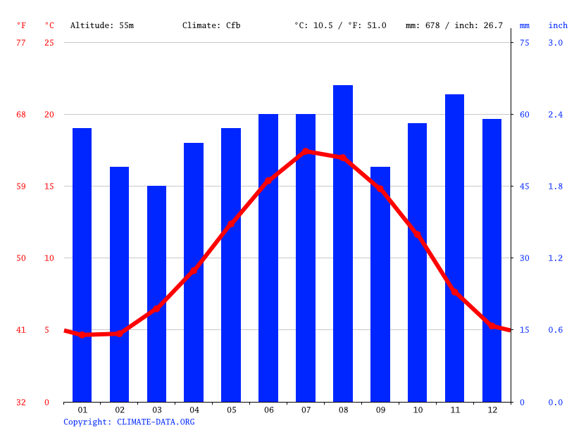 Climate graph // Weather by Month, Orpington