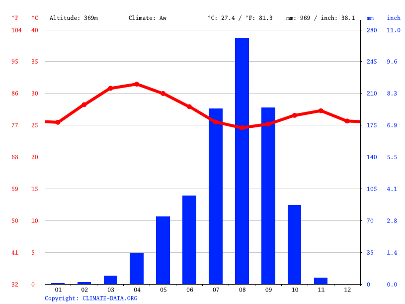 Climate graph // Weather by Month, Sikasso