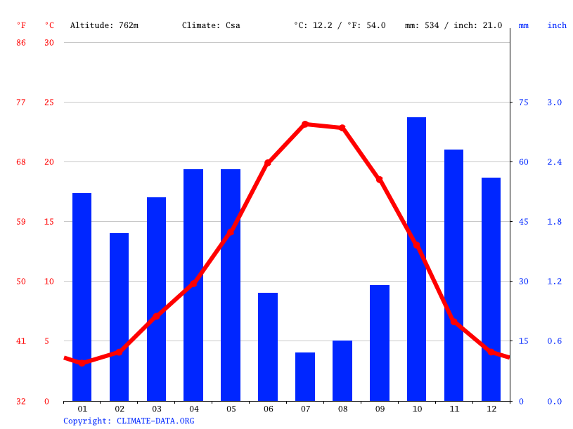 Climate graph // Weather by Month, Cebreros
