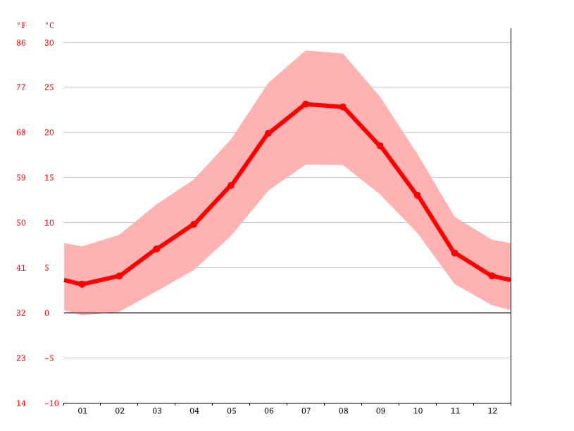 average temperature, Cebreros