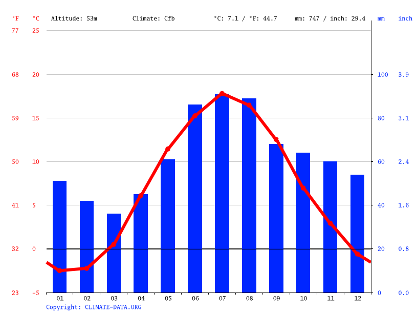 Climate graph // Weather by Month, Hallsberg