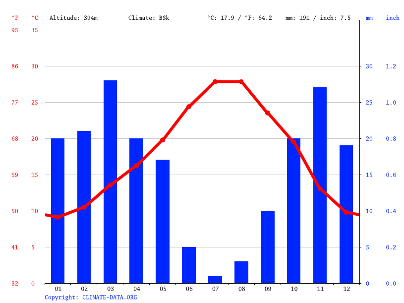 Climate graph // Weather by Month, Taourirt تاوريرت