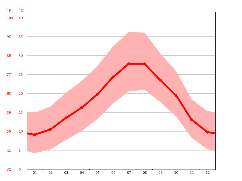 average temperature, Taourirt تاوريرت