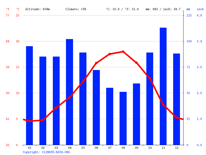 Climate graph // Weather by Month, Ametzaga Zuia