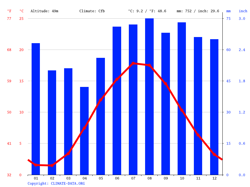 Climate graph // Weather by Month, Slagelse