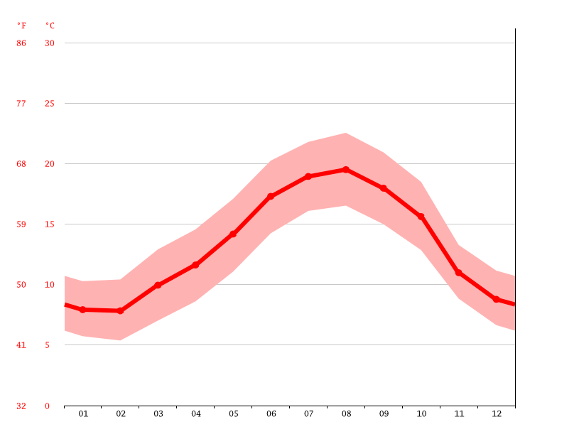 average temperature, Hernani