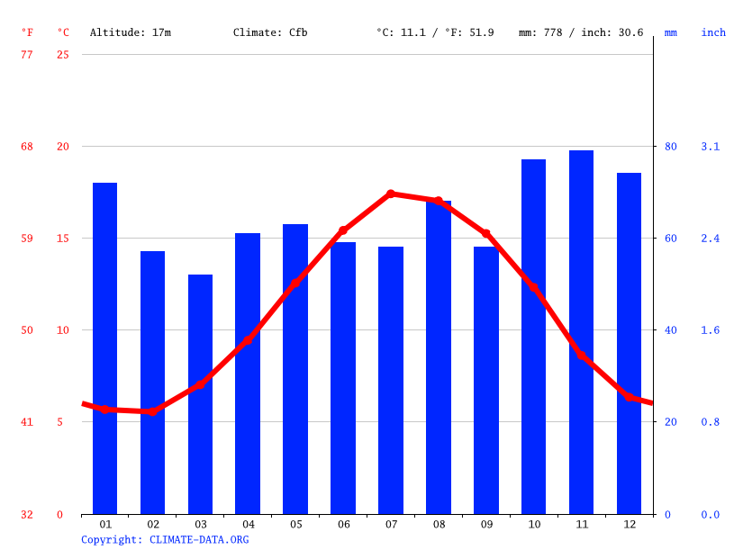 Climate graph // Weather by Month, Southampton