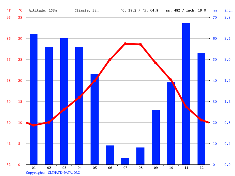 Climate graph // Weather by Month, El Attaf