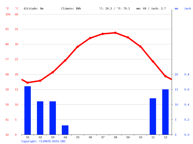 Climate graph // Weather by Month, Manama