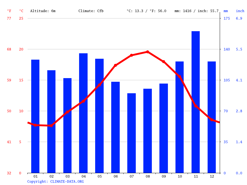 Climate graph // Weather by Month, Irun
