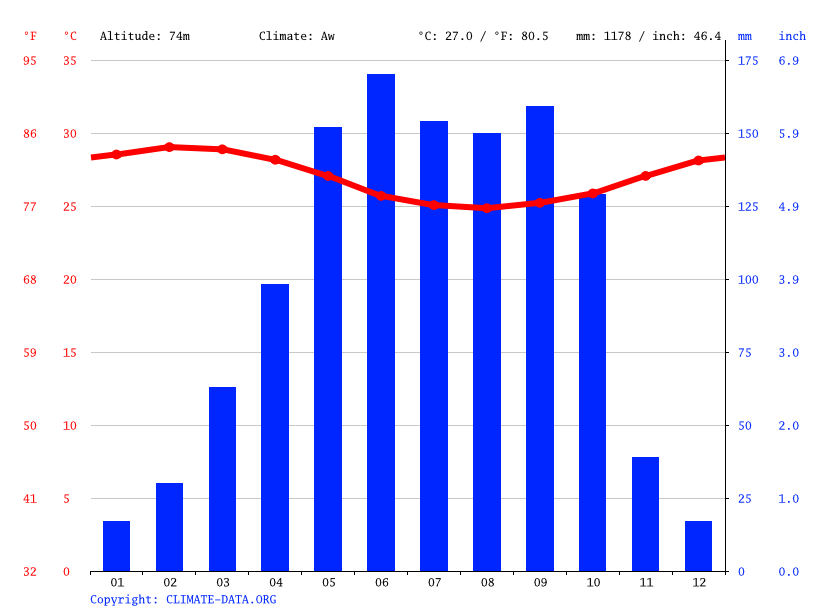 Climate graph // Weather by Month, Onigbolo