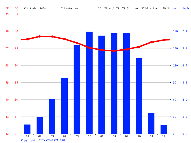 Climate graph // Weather by Month, Idigny