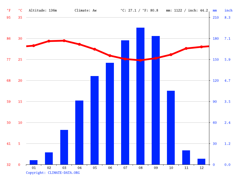 Climate graph // Weather by Month, Igbodja