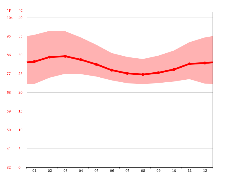 average temperature, Agouagon