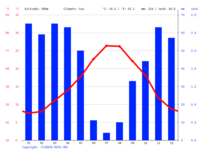 Climate graph // Weather by Month, Miliana
