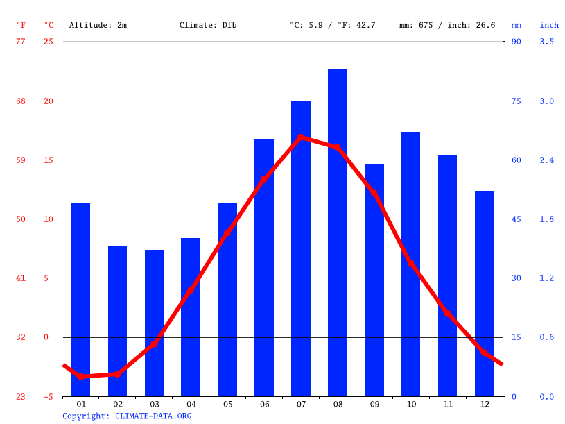 Climate graph // Weather by Month, Hudiksvall