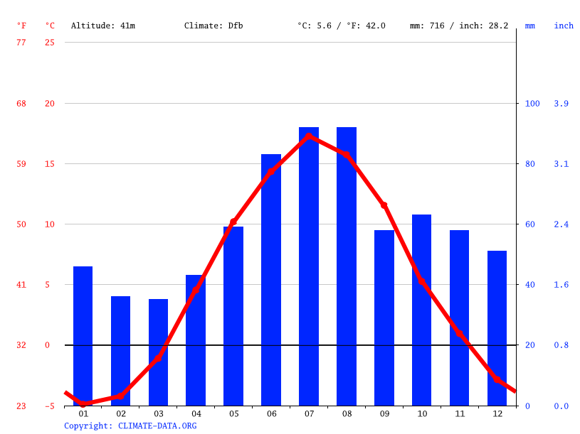 Climate graph // Weather by Month, Bollnäs