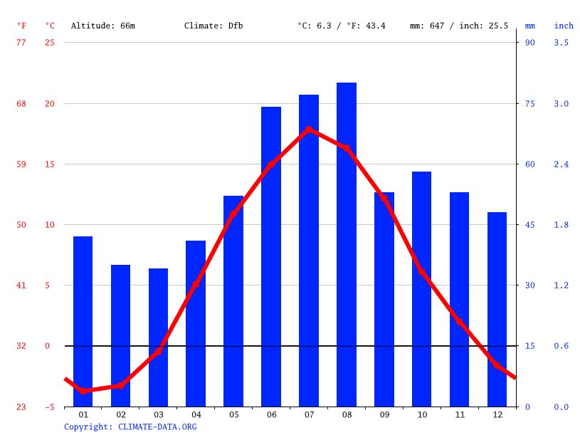 Climate graph // Weather by Month, Sandviken