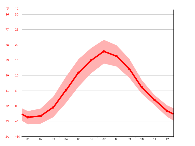 average temperature, Sandviken