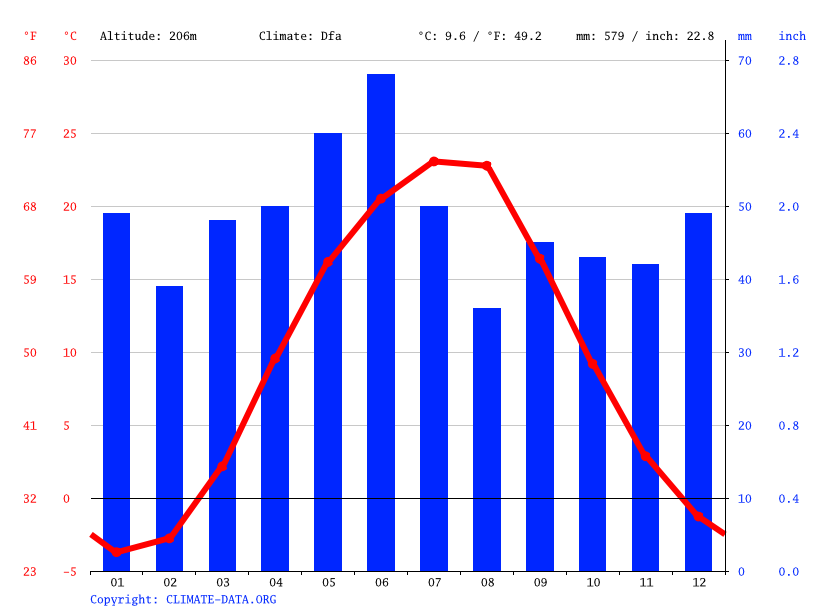 Climate graph // Weather by Month, Donetsk