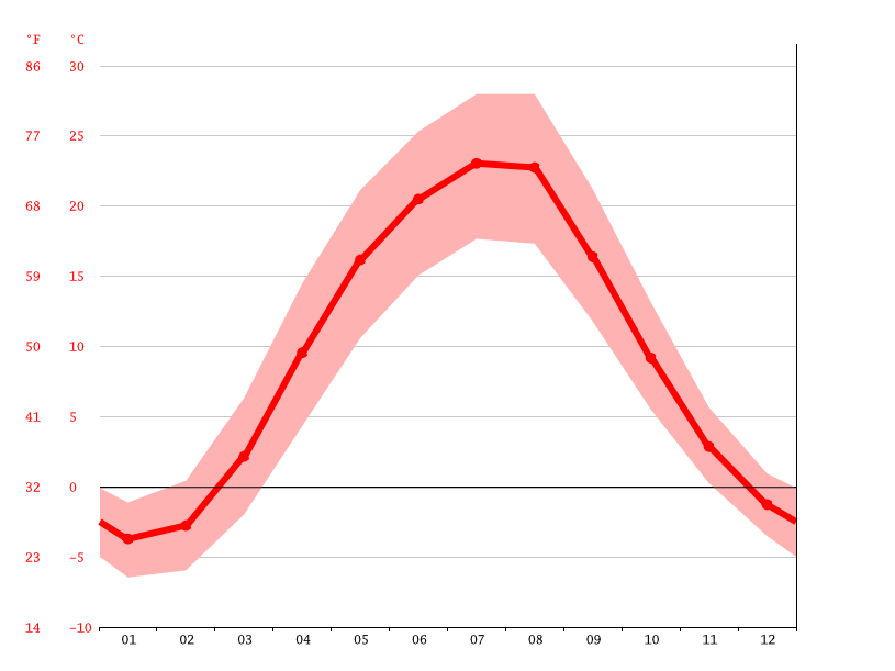 Temperature graph, Donetsk