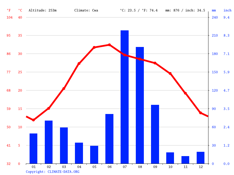Climate graph // Weather by Month, Ludhiana