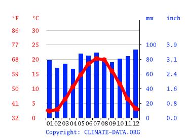 Wetter Kehl 14 Tage