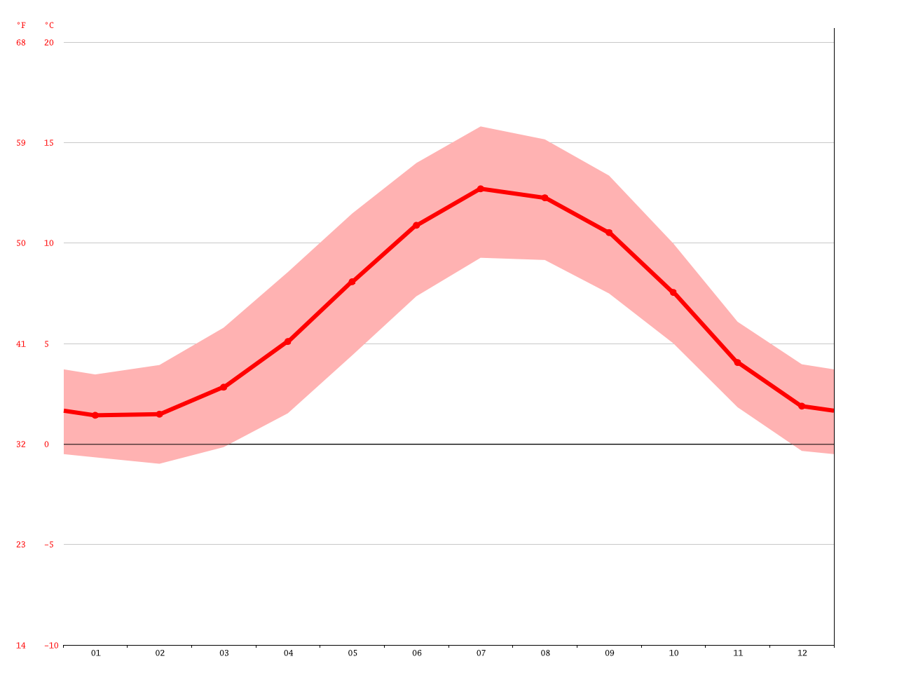 Alston climate: Average Temperature, weather by month