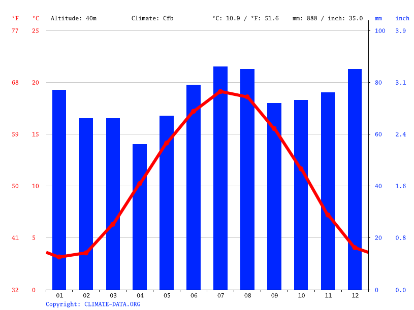 Climate graph // Weather by Month, Sankt Tönis