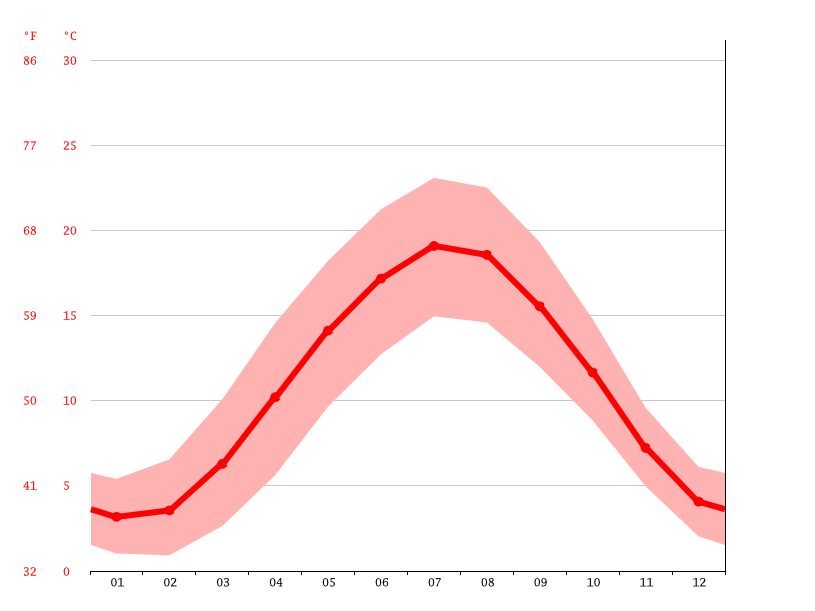 Temperature graph, Vluyn