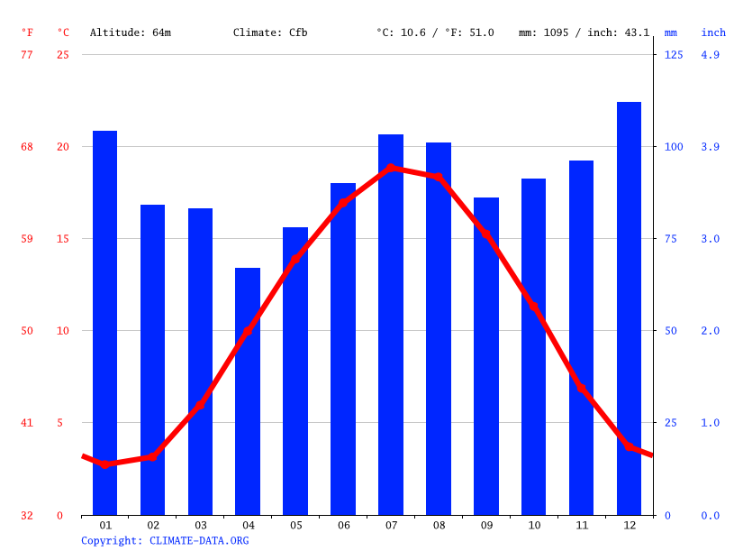 Climate graph // Weather by Month, Kettwig
