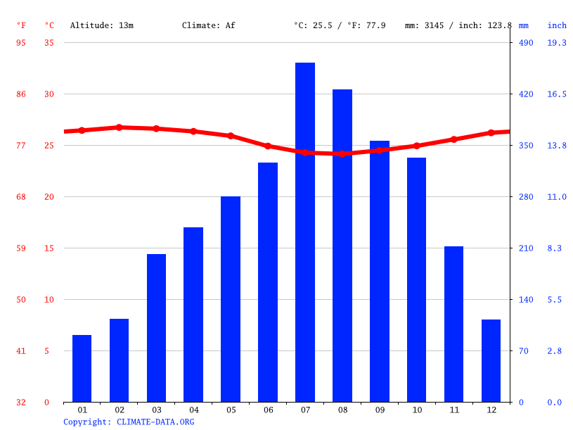 Climograph // Weather by Month, Babenga