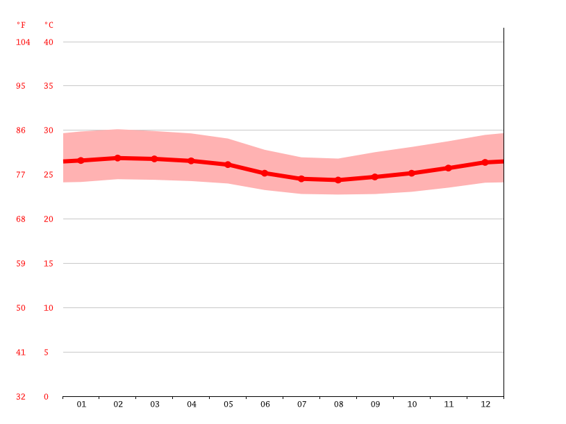Temperature graph, Douala