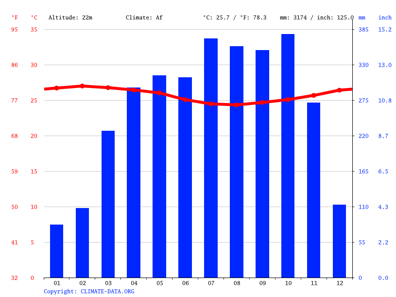 Climate graph // Weather by Month, Bangue K.44