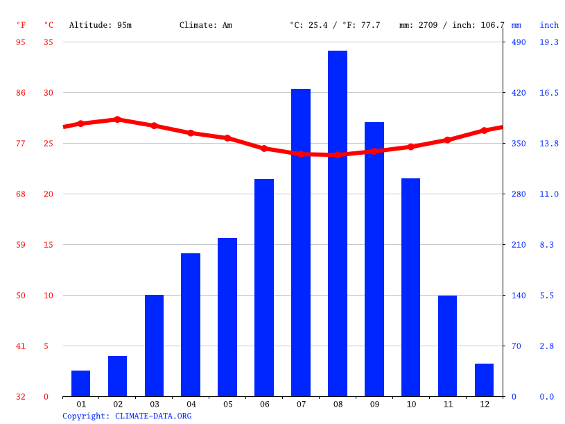 Climate graph // Weather by Month, Alobzok