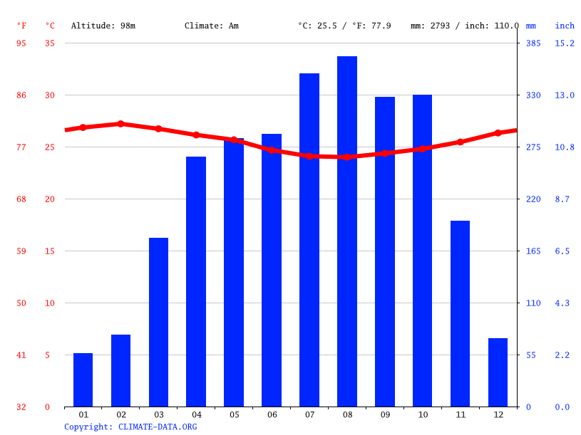 Climograph // Weather by Month, Badou