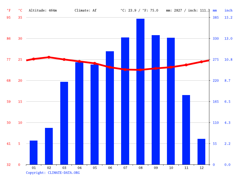 Climate graph // Weather by Month, Badjoki