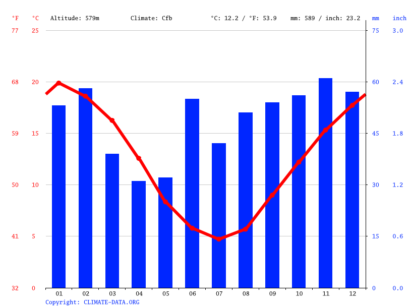 Climate graph // Weather by Month, Queanbeyan