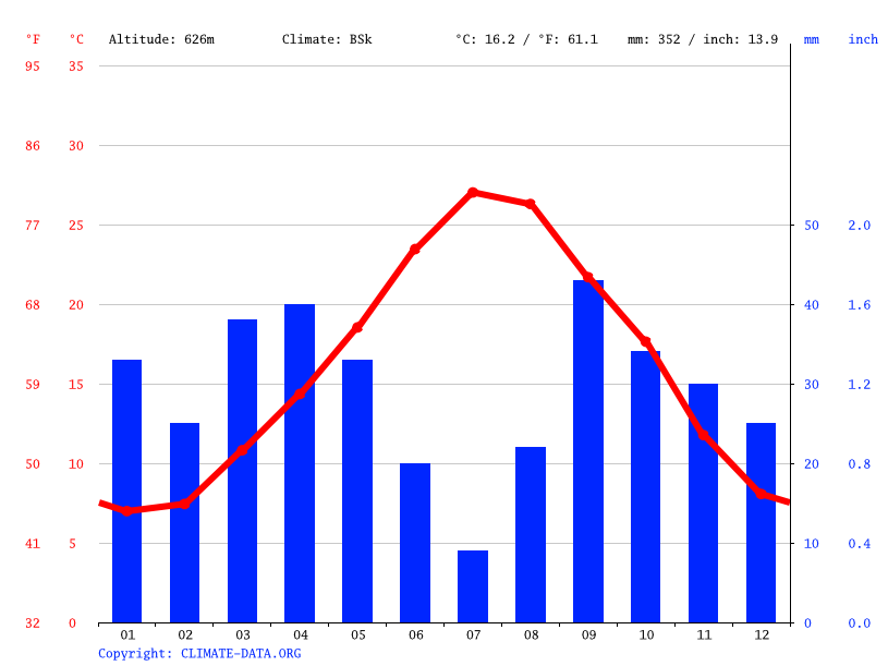 Climate graph // Weather by Month, سبيبة