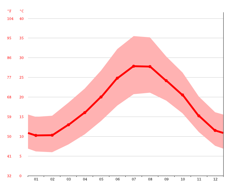 Temperature graph, El Griaat