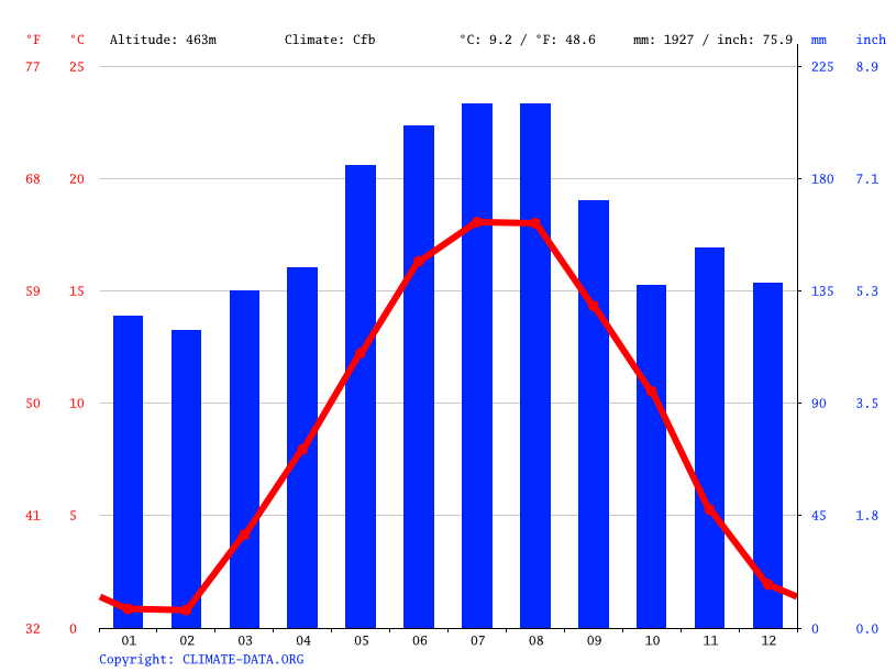 Climate graph // Weather by Month, Oberarth