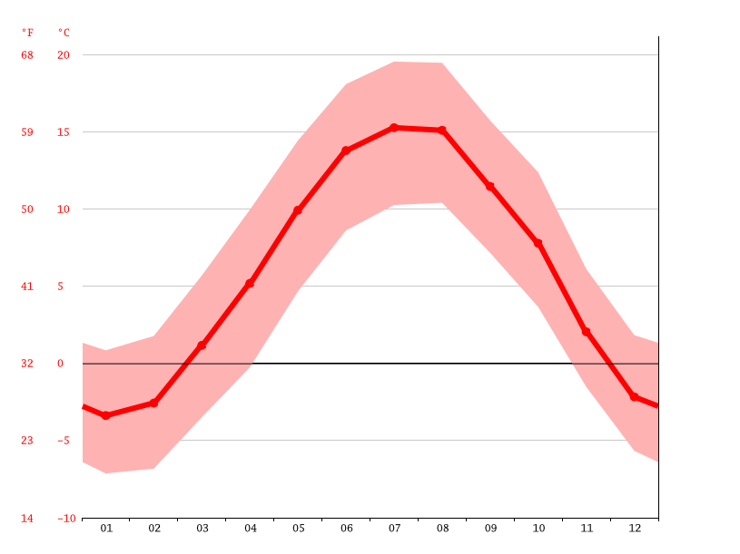 average temperature, Meistersrüte