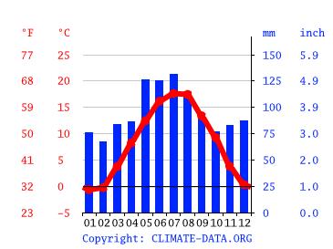 Wettervorhersage Bad Wurzach
