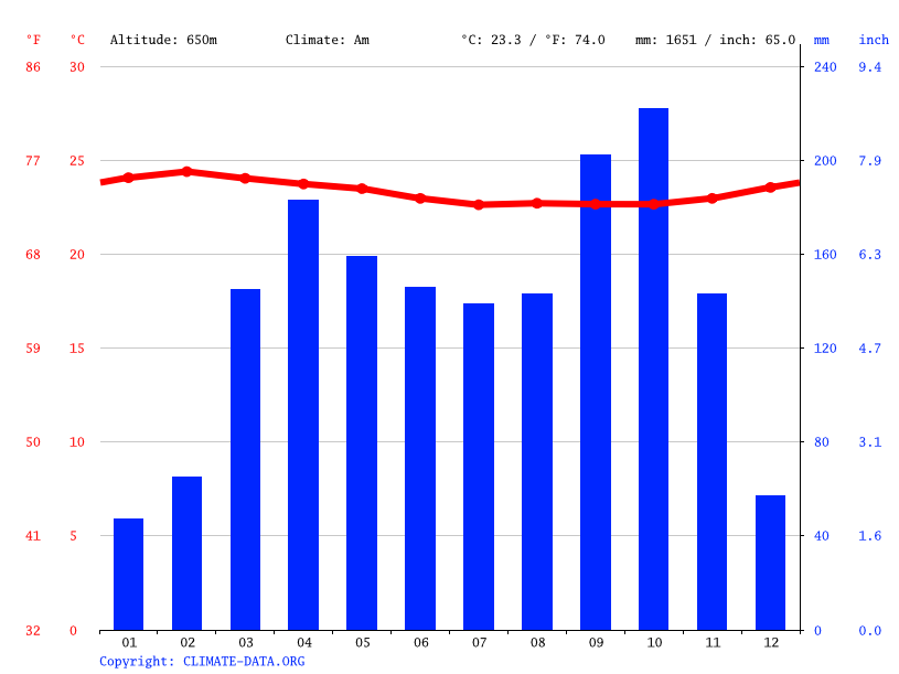 Climate graph // Weather by Month, Sangmélima