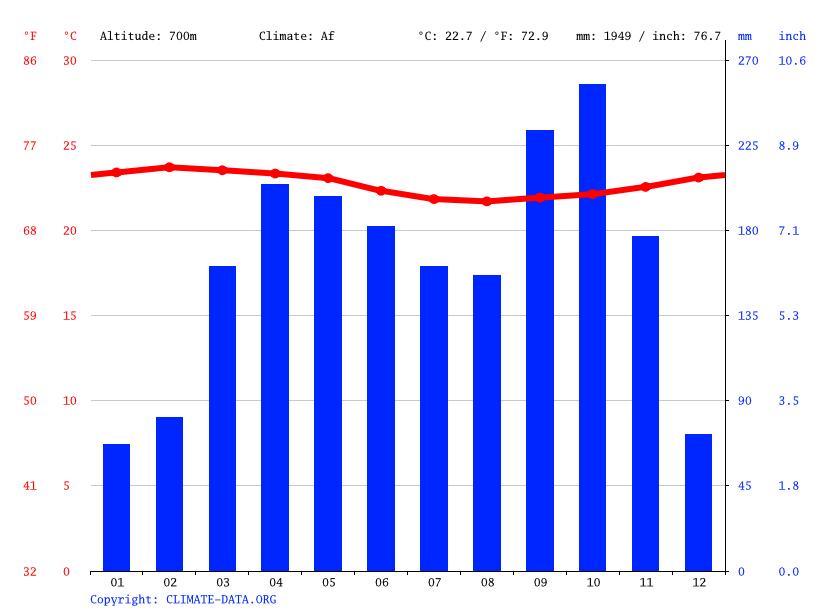 Climate tiga temperature climograph climate table for tiga climograph tiga ccuart Gallery