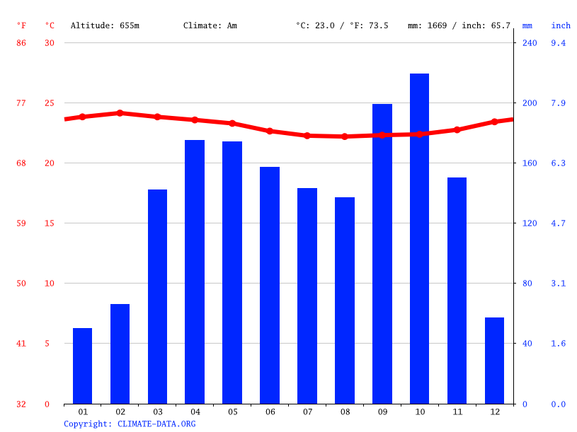 Climate graph // Weather by Month, Menguémé
