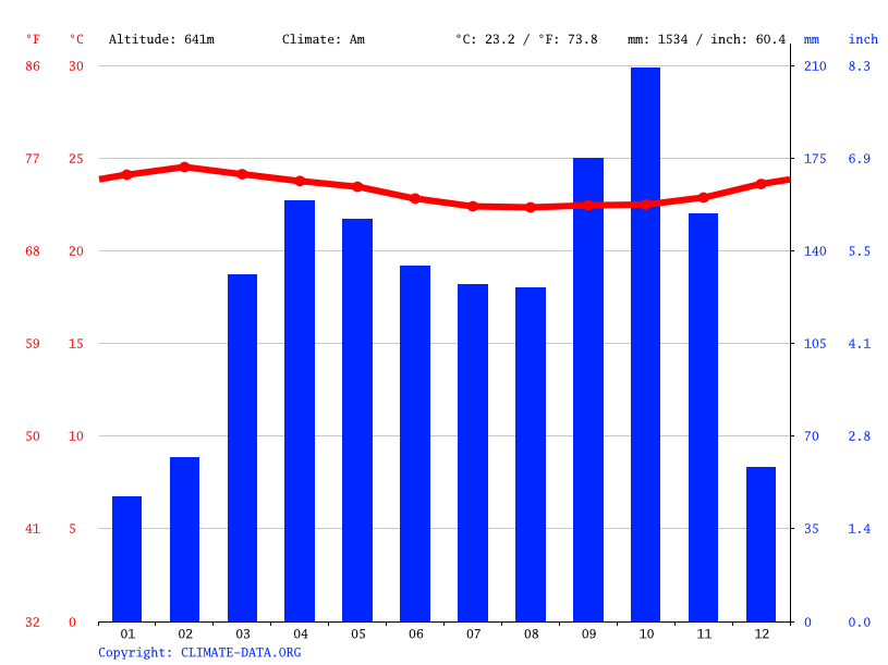 Climate graph // Weather by Month, Mbalmayo